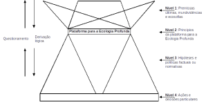Figura 1: Diagrama de Apron – adaptado de (Naess, 2005).